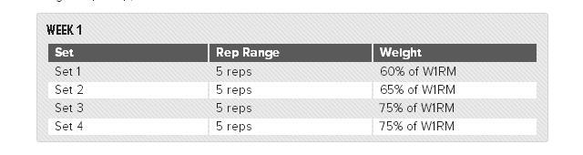 Set: hiệp - Rep Range: số lần trong 1 hiệp - Weight: cân nặng theo thông số % W1RM.