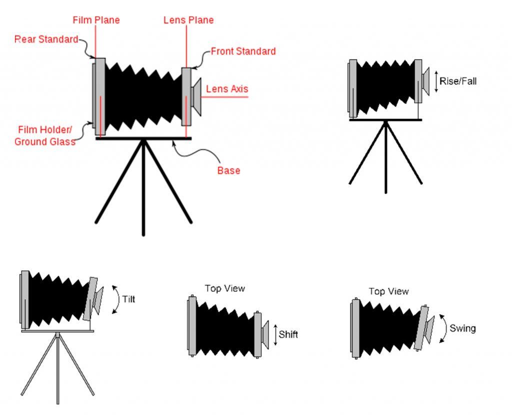 Cấu tạo cơ bản và các chuyển động chính của view camera.