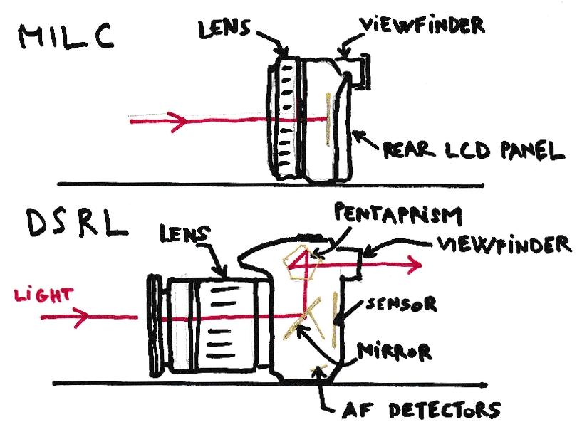 So sánh sự khác nhau về cấu tạo của máy ảnh mirrorless (không có gương lật) và máy ảnh DSLR.