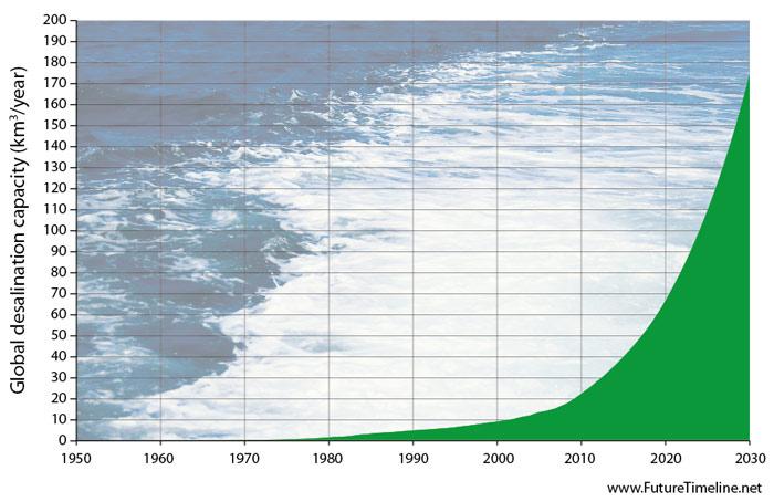 2030. Dân số thế giới đạt 8 tỷ người và để duy trì từng ấy nhân khẩu, ước tính cần phải có hai Trái Đất. Thiếu hụt các nguồn tài nguyên, đặc biệt là nước đang là vấn nạn của khoa học. Từ xưa đến nay, việc nghiên cứu lọc nước biển thành nước ngọt đã luôn được chú ý hàng đầu nhưng khoa học công nghệ chưa mang lại một kỹ thuật có hiệu suất cao. Tuy nhiên đến những năm 2030, nhờ đột phá về công nghệ đã giúp sản lượng lọc nước biển tăng đáng kể, tuy nhiên so với nhu cầu của 8 tỷ dân thì vẫn cần nhiều cải tiến ở quy mô to hơn nữa trong tương lai.