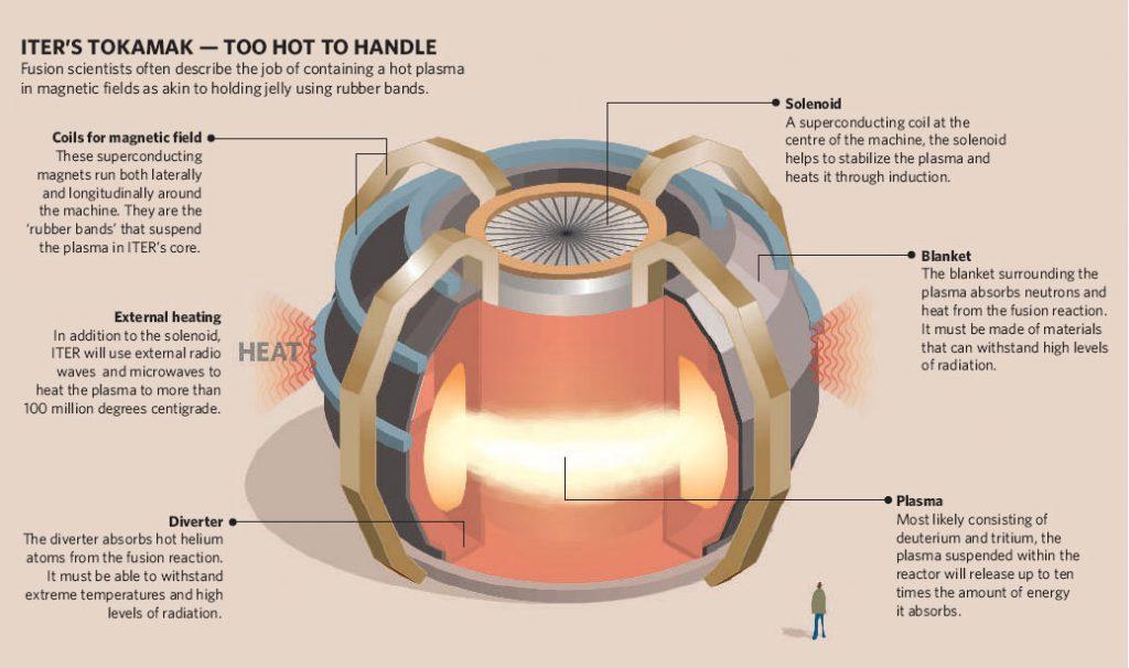 2071. Năng lượng nhiệt hạch được đưa vào sử dụng rộng rãi. Với ưu điểm sạch, an toàn và hiệu suất lớn, tuy nhiên nó đến quá muộn để có thể ngăn chặn quá trình trái đất nóng lên.