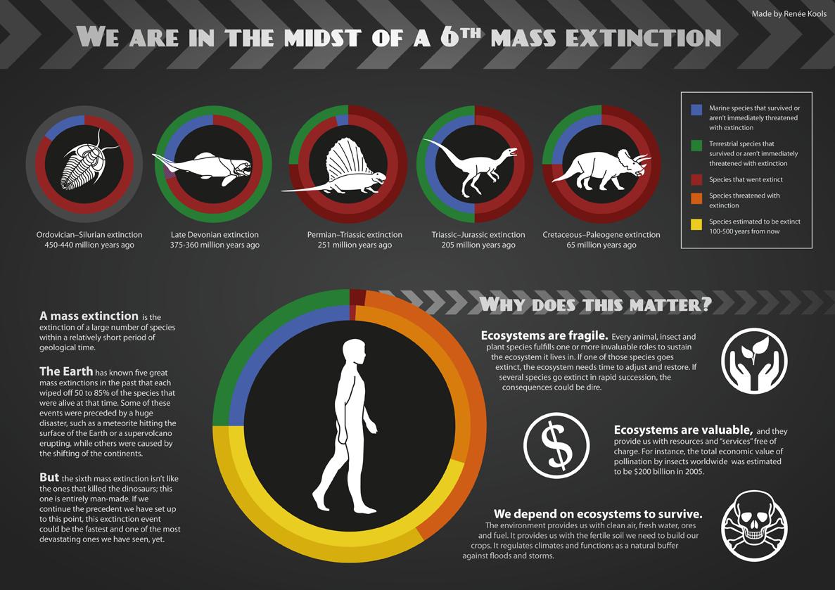 Năm 2160. Cuộc đại tuyệt chủng của thế kỷ 21 đã chấm dứt nhưng những hậu quả nó để lại thì không hề nhỏ.
