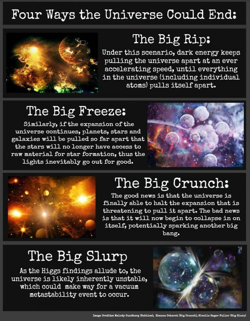 Năm 10 mũ 100 - thời kỳ đen tối của vũ trụ. Các lỗ đen cuối cùng còn lại đã bốc hơi. Từ thời điểm này trở đi vũ trụ chỉ gồm các photon, neutrino, các electron và positron - không có cách nào để tương tác với nhau. Vũ trụ tiếp tục mở rộng mãi mãi ... nhưng chủ yếu là chết.
