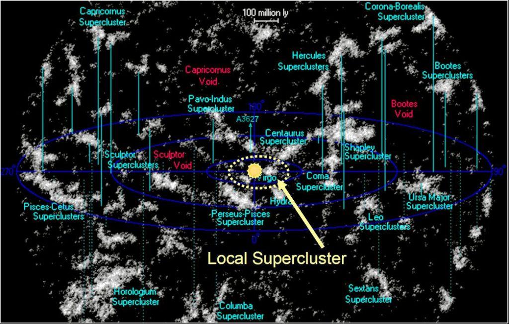 Năm 100 tỷ. Siêu đám Xử Nữ hội tụ lại thành một thiên hà khổng lồ duy nhất.