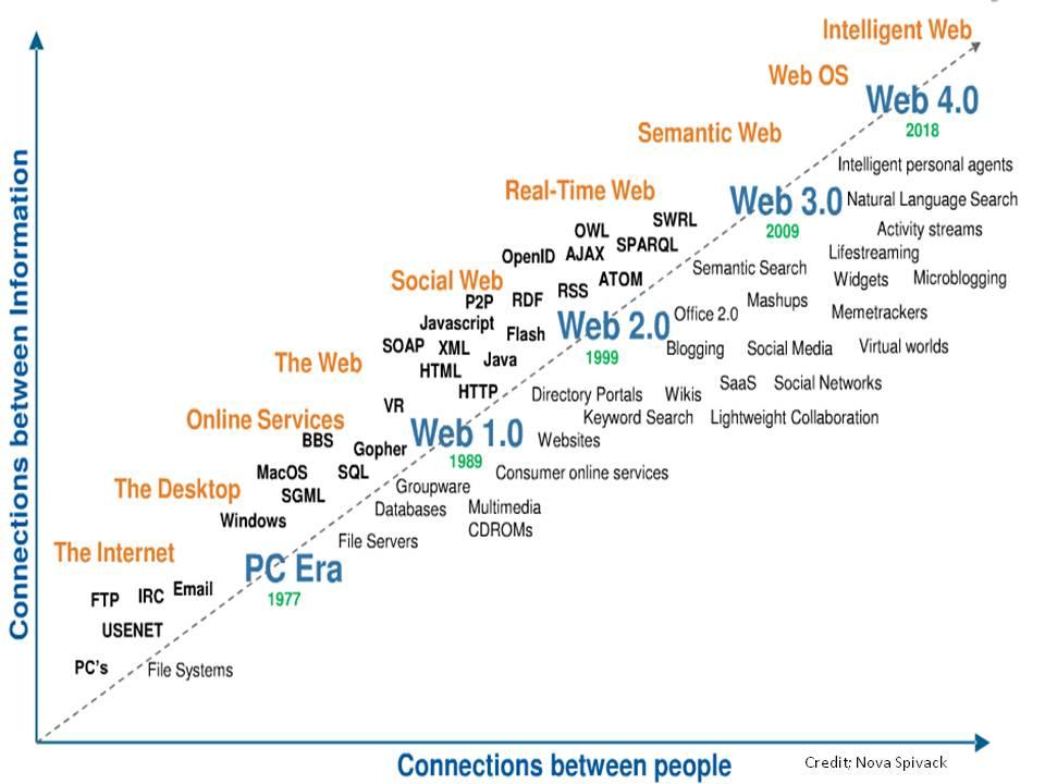 2031. Web 4.0 sẽ thay đổi hoàn toàn quang cảnh mạng Internet trong tương lai.