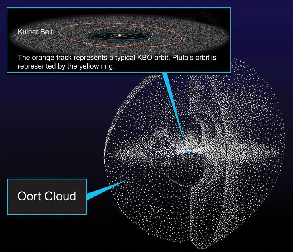 1,4 triệu năm sau Công nguyên. Đám mây Oort (Oort Cloud) bị phá hủy do sao lùn đỏ Gliese 710 tiến lại gần.