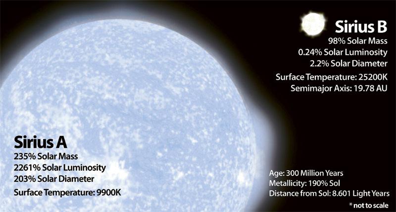 Năm 298,000. Tàu Voyager II trôi dạt đến ngôi sao Sirius. Giống như tàu Voyager I, Voyager II là tàu thăm dò không người lái được phóng đi năm 1977. Cho đến năm 2010, Voyager II đã đi được quãng đường hơn 13 nghìn tỷ km, ở sâu trong đĩa phân tán, và đang bay vào vũ trụ sâu thẳm với tốc độ khoảng 3,264 AU mỗi năm. Dự tính chúng ta sẽ còn chỉ nhận được các tín hiệu sóng radio từ Voyager II cho đến năm 2025. Nếu cứ tiếp tục theo quỹ đạo hiện tại, tàu sẽ tiếp cận ngôi sao Sirius trong gần 300,000 năm nữa. Sirius hay còn được gọi là sao Thiên Lang, là một trong những ngôi sao sáng nhất trên bầu trời, vì độ lớn cũng như là khoảng cách gần Trái Đất của nó (cách Trái Đất chỉ có 8.6 năm ánh sáng).