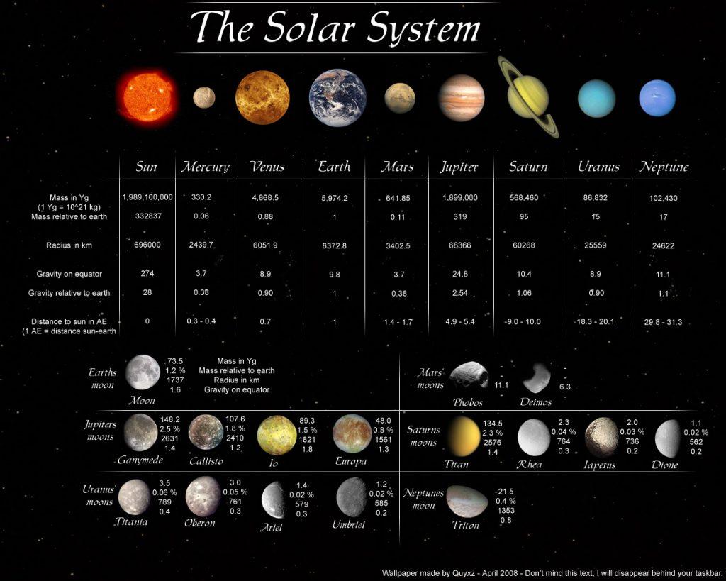 2260. Tăng tốc sự phát triển trên các hành tinh trong hệ Mặt trời. Lúc này công nghệ đã vượt quá tầm hiểu biết và lĩnh hội của đa số chúng ta. Như ở trên sao Thủy, các thuộc địa được xây dựng trên một con tàu siêu khổng lồ chạy vòng quanh xích đạo sao Thủy theo đúng tốc độ quay của hành tinh này để đảm bảo rằng, Mặt trời ở đó không bao giờ lặn - để duy trì độ sáng và nhiệt độ thích hợp cho con người.