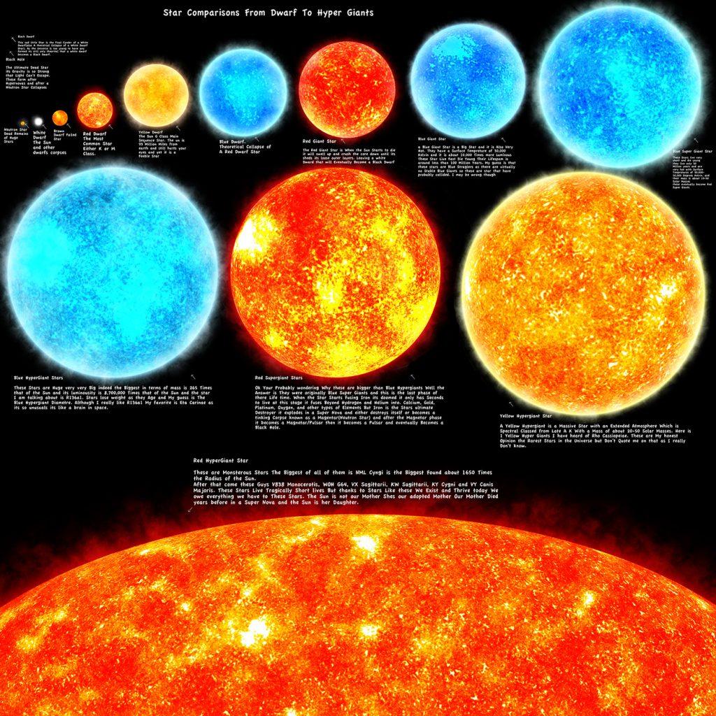 100,000 tỷ năm sau công nguyên. Chấm dứt kỷ nguyên sao của vũ trụ.