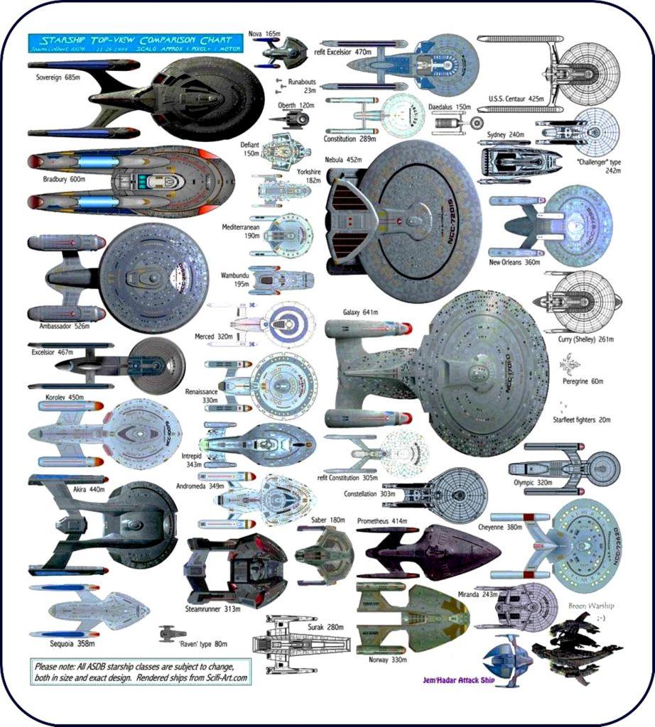 2230. Lúc này, các tàu chạy bằng năng lượng phản vật chất đã có thể đạt đến tốc độ 90% vận tốc ánh sáng, giống như trong Star Trek.