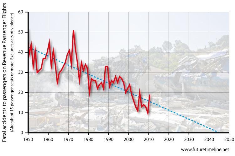 air-accident-trends-2020-2030-2040-2050 - Mann upMann up