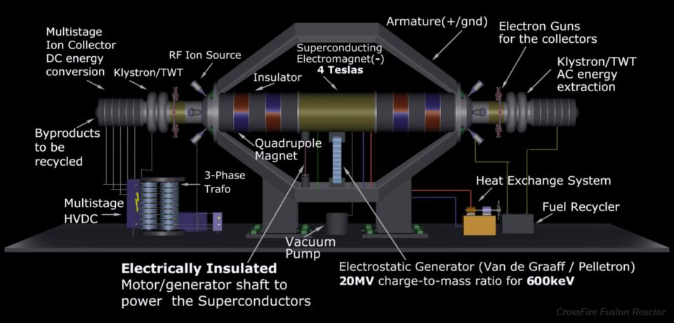 2180. Sau một thế kỷ của năng lượng nhiệt hạch, con người vẫn tiếp tục miệt mài tìm kiếm những nguồn năng lượng mới mạnh mẽ hơn - như người ta vẫn nói, dù trong thời kỳ nào thì nguồn tài nguyên quan trọng nhất vẫn là năng lượng. Đến những năm 2180, các nhà máy điện tạo ra từ phản vật chất đã được đưa vào sử dụng rộng rãi. Năng lượng phản vật chất đã được các nhà khoa học đưa ra từ đầu thế kỷ 20, và từng xuất hiện trong phim Star Trek dưới dạng một loại phản vật chất được sử dụng giống như nhiên liệu với năng lượng cao để đẩy những chiếc tàu không gian đi nhanh hơn cả vận tốc ánh sáng. Trước khi các nhà máy điện này xuất hiện, ở nửa cuối những năm thế kỷ 22 này đã có những tàu thăm dò không gian chạy bằng năng lượng phản vật chất với tốc độ 1/10 tốc độ ánh sáng.