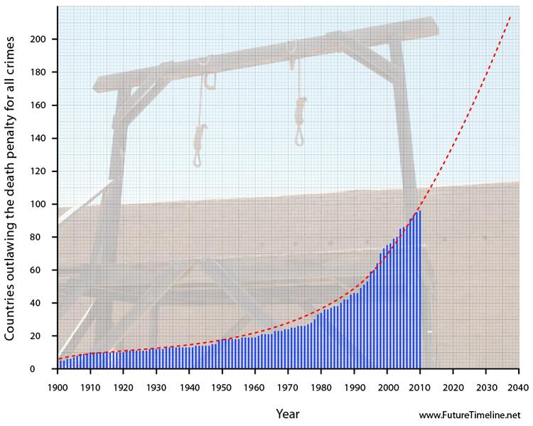2038. Chỉ còn rất ít nước vẫn tiếp tục áp dụng mức trừng phạt tử hình đối với phạm nhân.