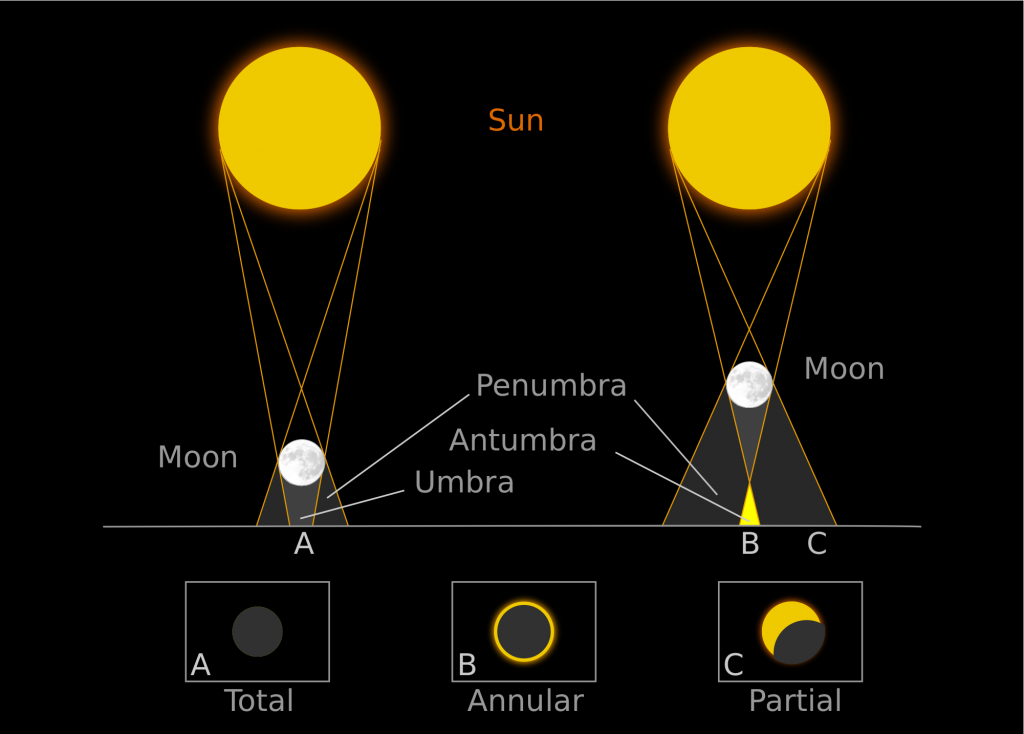 600 triệu năm sau Công Nguyên. Nhật thực toàn phần từ thời điểm này không bao giờ xảy ra trên Trái Đất nữa. Nhật thực xảy ra khi Mặt Trăng đi qua giữa Trái Đất và Mặt Trời và quan sát từ Trái Đất, lúc đó Mặt Trăng che khuất hoàn toàn hay một phần Mặt Trời. Nếu Mặt Trăng có quỹ đạo tròn hoàn hảo, gần hơn Trái Đất một chút, và trong cùng mặt phẳng quỹ đạo, sẽ có nhật thực toàn phần xảy ra mỗi lần trong một tháng. Tuy nhiên, quỹ đạo của Mặt Trăng nghiêng hơn 5° so với mặt phẳng quỹ đạo của Trái Đất quanh Mặt Trời (xem mặt phẳng hoàng đạo), do vậy bóng của Mặt Trăng lúc trăng non thường không chiếu lên Trái Đất.