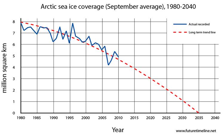 2035. Lần đầu tiên trong lịch sử, Bắc Cực không có băng trong suốt tháng Chín.
