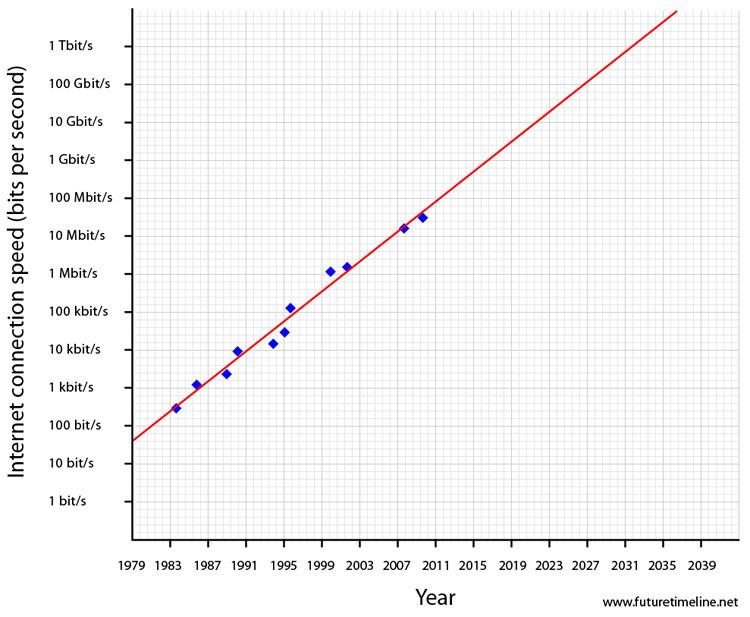 2032. Nhờ Web 4.0, tốc độ Internet được cải thiện đáng kể. Tốc độ Terabit lúc này trở thành điều bình thường.