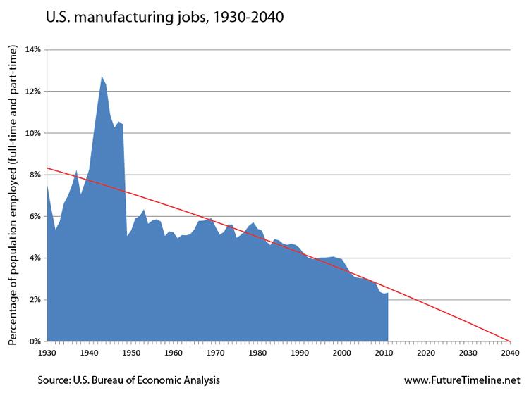 2039. Số lượng nhân công trong các ngành sản xuất ở Mỹ giảm xuống gần như bằng 0 nhờ tự động hóa, rô-bốt và trí thông minh nhân tạo.