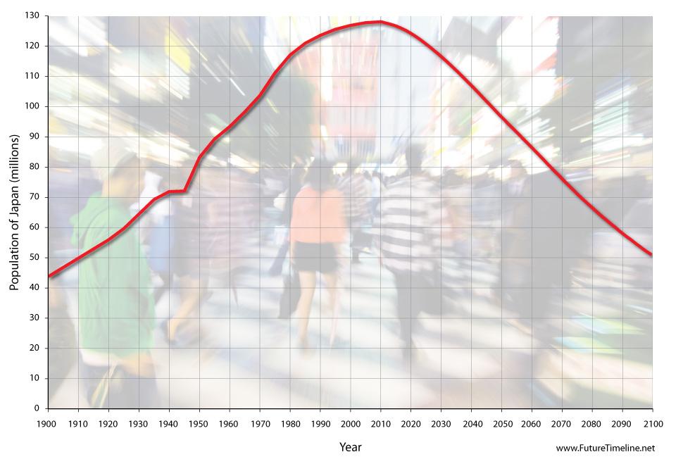 2046. Dân số Nhật Bản tụt xuống dưới 100 triệu người.