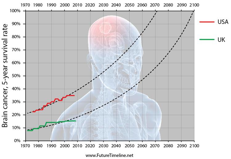 2085. Tỷ lệ sống sót hơn năm năm của ung thư não đạt tỷ lệ 100%.