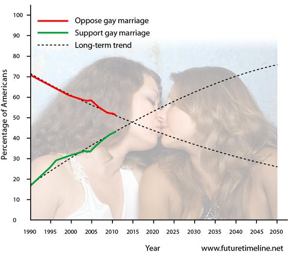 2024. Hôn nhân đồng giới trở nên hợp pháp trên tất cả các bang của Mỹ.