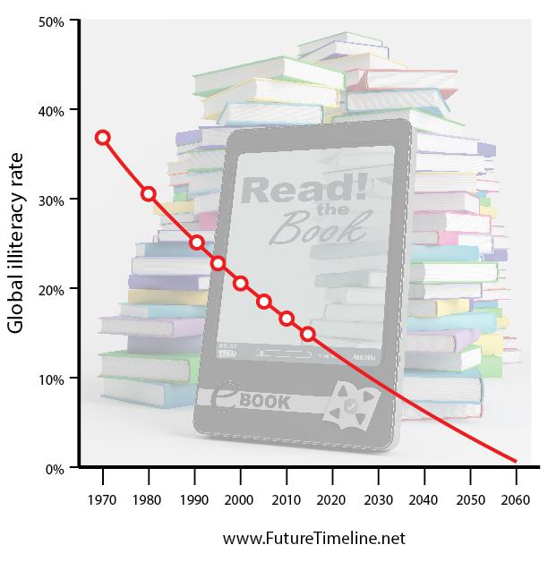2061. Nhờ sự tiến bộ của khoa học, giáo dục trở thành điều hết sức dễ dàng và rẻ tiền, ngay cả với những người nghèo nhất. Các lớp học và trường học được thay thế bằng học qua mạng, học với trí thông minh nhân tạo và học trong môi trường thực tế ảo. Đến cuối những thập kỷ 2060, tỉ lệ mù chữ toàn cầu đã giảm xuống dưới 1%.