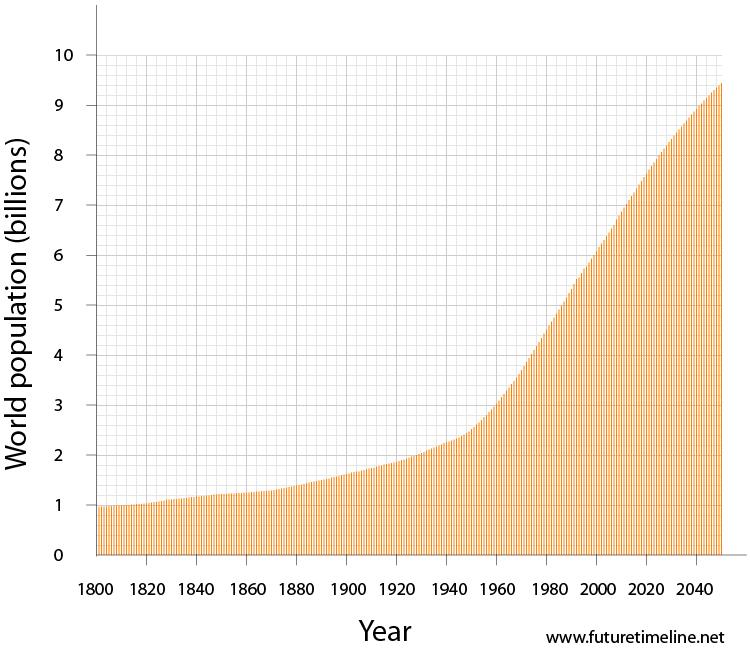 2042. Dân số thế giới chạm mốc 9 tỷ người - chỉ mất 14 năm để con số này tăng từ 8 tỷ lên 9 tỷ! Trong giai đoạn chuyển giao giữa năng lượng hóa thạch (dầu mỏ) sang các nguồn năng lượng mới, sạch và có khả năng tái tạo, mức sống của đa phần các nước đa phần rất thấp.