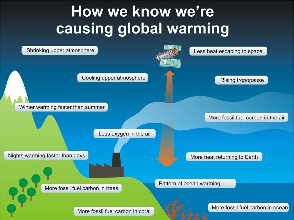 2041. Tại hội nghị thượng định Coppenhagen năm 2009, các nhà khoa học đã thống nhất với nhau rằng 2 độ C là mức tăng giới hạn đánh dấu sự nguy hiểm thực sự của việc nóng lên toàn cầu. Năm 2041, nhiệt độ trung bình toàn thế giới đã tăng vượt con số này. Băng tan ở cực và các dãy núi cổ xưa, châu Á thiếu nước trầm trọng, các quốc gia nằm dưới mực nước biển sắp bị xóa sổ khỏi bản đồ thế giới.