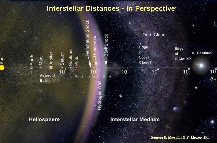 2150. Vào giữa thập kỷ 22, các tàu thăm dò đến các vì sao Alpha Centauri (Hai ngôi sao đôi này là những ngôi sao nằm gần Mặt Trời nhất - 4,37 năm ánh sáng, hay 63 nghìn lần khoảng cách từ Trái Đất đến Mặt Trời, tương ứng 38 nghìn tỷ km), Barnard's Star (ngôi sao lùn đỏ cách Trái Đất sáu năm ánh sáng - ngôi sao gần thứ 4 Mặt trời) và Wolf 359 (ngôi sao gần Trái Đất thứ bảy - cách chúng ta 7.8 năm ánh sáng) đã đến được đích đến của mình sau nhiều thập kỷ. Những tàu nhanh nhất trong ba tàu này có thể đạt tốc độ 10% tốc độ ánh sáng (tức là 30 nghìn km/s). Năm 1977, NASA có phóng đi tàu Voyager I để thám hiểm liên hành tinh - dự tính phải mất hàng nghìn năm để đến được những nơi này nếu so sánh với các tàu hiện đại của thế kỷ 22 - được trang bị nhiều loại động cơ tiên tiến từ phản vật chất, phản lực hạt nhân và nhiều loại nhiên liệu thử nghiệm khác. Mỗi tàu được trang bị hệ thống trí thông minh nhân tạo cực kỳ mạnh mẽ, hệ thống điều khiển hoàn toàn tự động và người máy. Vỏ tàu được bảo vệ khỏi thiên thạch bằng trường lực.