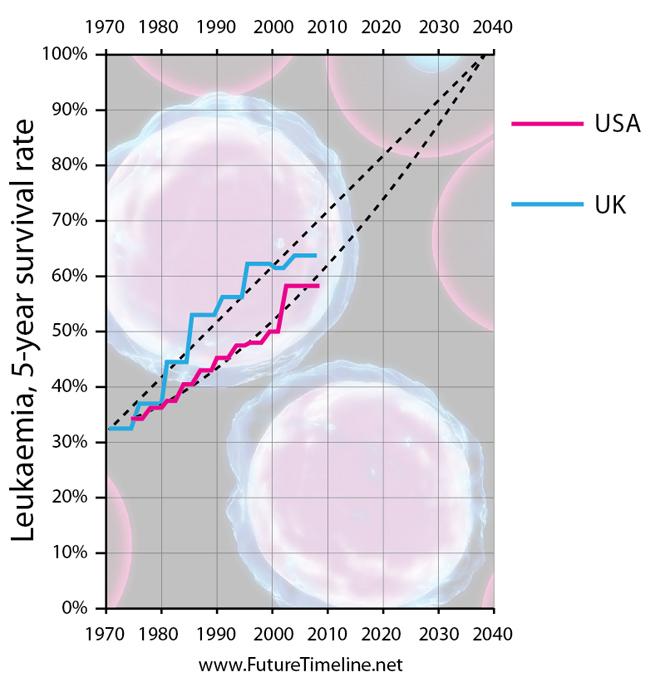 2039. Tỷ lệ sống sót từ năm năm trở lên sau khi bị chẩn đoán bệnh bạch cầu đạt 100%.