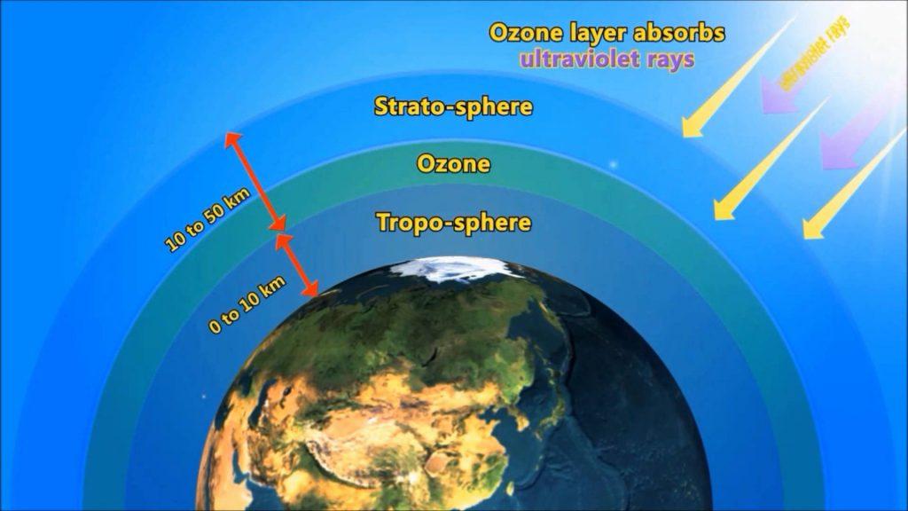 2075. Tầng Ozon đã được phục hồi hoàn toàn. Khí Chlorofluorocarbons (CFCs) được phát minh vào những thập niên 1920, dùng trong tủ lạnh, điều hòa... là nguyên chân gây ra thủng tầng Ozon. Mãi đến năm 1975, việc sử dụng hóa chất này mới bị cấm, và 100 năm sau, những tổn hại mới được phục hồi hoàn toàn nguyên trạng.