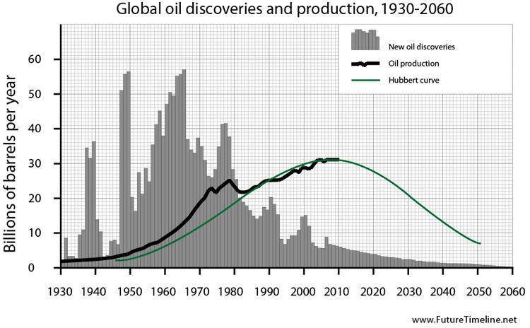 2059. Hồi kết của kỷ nguyên dầu mỏ kéo dài suốt 200 năm.