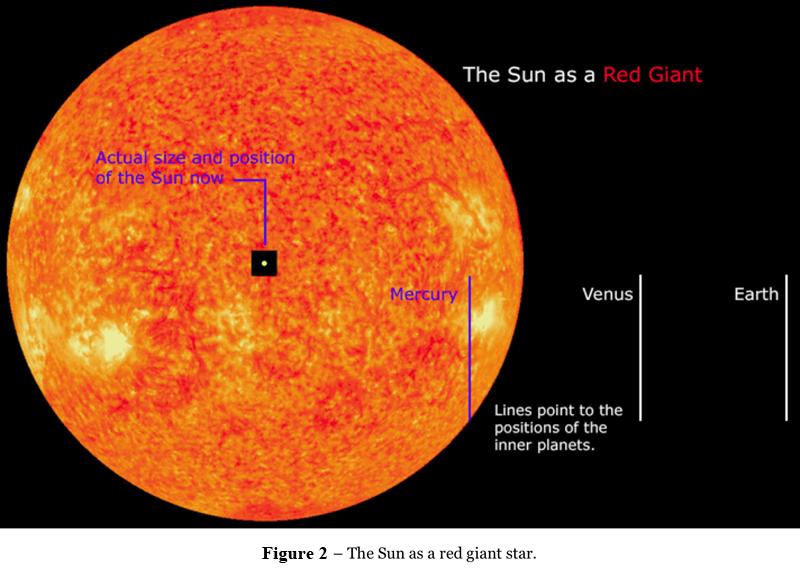 Năm tỷ năm sau công nguyên, tức là lúc Mặt trời tròn 10 tỷ năm tuổi, nó sẽ biến thành một ngôi sao khổng lồ đỏ với bán kính lớn gấp 200 lần bán kính hiện tại. Các ngôi sao lớn hơn thường có một đặc điểm chung là chúng kết thúc cuộc đời bằng một vụ nổ sao supernova và để lại các ngôi sao neutrol hay hố đen. Nhưng các ngôi sao có khối lượng trung bình như Mặt trời của chúng ta thì lại trải qua một quá trình thông thuờng hơn sau khi đã sử dụng hết hydro và bắt đầu dùng đến helium.