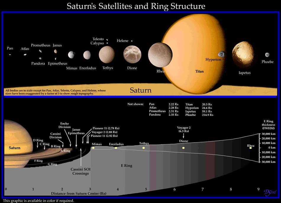 100 triệu năm sau Công Nguyên. Vành đai Sao Thổ đã biến mất hoàn toàn.