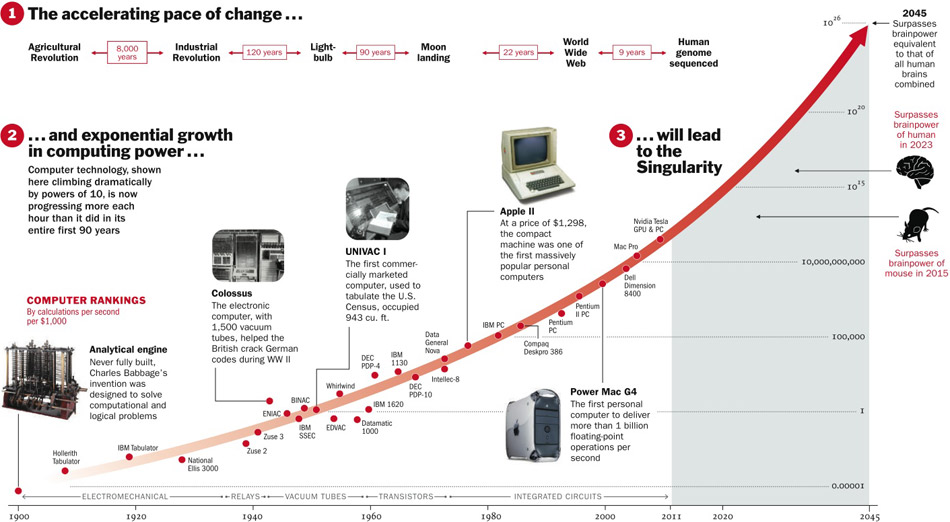 2065. Thời đại của Singularity bắt đầu chớm nở. Hẳn bạn đã nghe nhiều về Singularity, nhưng rốt cuộc khái niệm này nghĩa là gì? Ở thập kỷ 2050, một máy tính đã có khả năng suy nghĩ bằng tất cả nhân loại cộng lại. Và chúng sẽ còn tiếp tục tiến xa hơn thế nữa, quá tầm chúng ta có thể lĩnh ngộ. Không chỉ thực hiện các phép tính rất nhanh, các thao tác tự động hay sáng tác nhạc, mà còn lái được xe, viết sách, đưa ra những quyết định đạo đức, đáng giá hội họa tân kỳ, sáng tạo công nghệ mới, bình luận và trò chuyện như người. Không thể theo kịp máy móc, con người sẽ hội nhập chúng bằng cách cấy ghép các công nghệ mới lên người mình và trở thành một giống loài siêu việt hơn. Đó là khi Singularity bắt đầu.