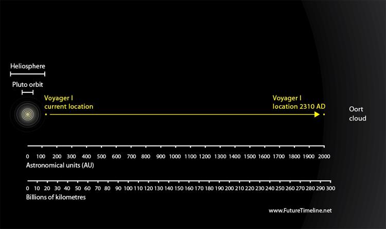 2310. Tàu Voyager I đến được đám mây Oort.