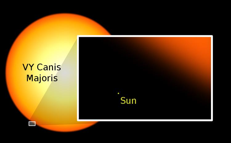100,000 năm. Sao VY Canis Majoris phát nổ. VY Canis Majoris (VY CMa) là một sao cực siêu khổng lồ đỏ nằm trong chòm sao Đại Khuyển (Canis Major). Đây là ngôi sao có đường kính lớn nhất từng được biết đến và một trong những ngôi sao sáng nhất hiện nay con người biết đến. Bán kính của VY CMa tương đương 1800 tới 2100 lần bán kính Mặt Trời, tức là ánh sáng mất tám tiếng để đi hết một vòng chu vi ngôi sao này. Nằm cách Trái Đất 5000 năm ánh sáng, VY Canis Majoris nổi tiếng là một ngôi sao không bền vững và đã trở thành siêu tân tinh sau 100,000 năm. Vụ nổ này sáng đến mức có thể nhìn rõ bằng mắt thường từ Trái Đất vào giữa ban ngày.